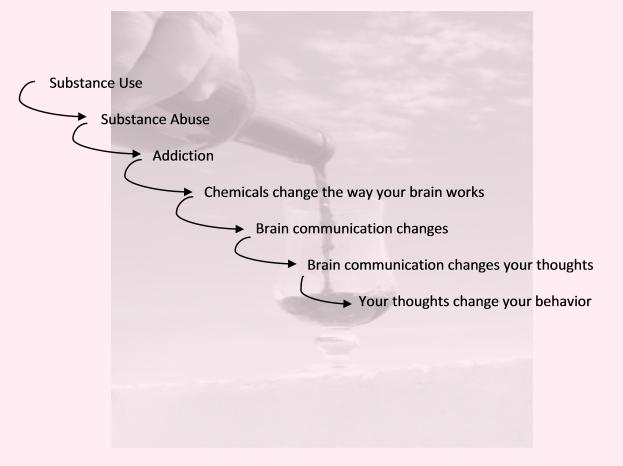 Addiction - Brain disease progression